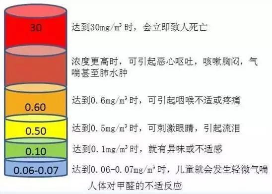 判断甲醛是否超标就是这么简单