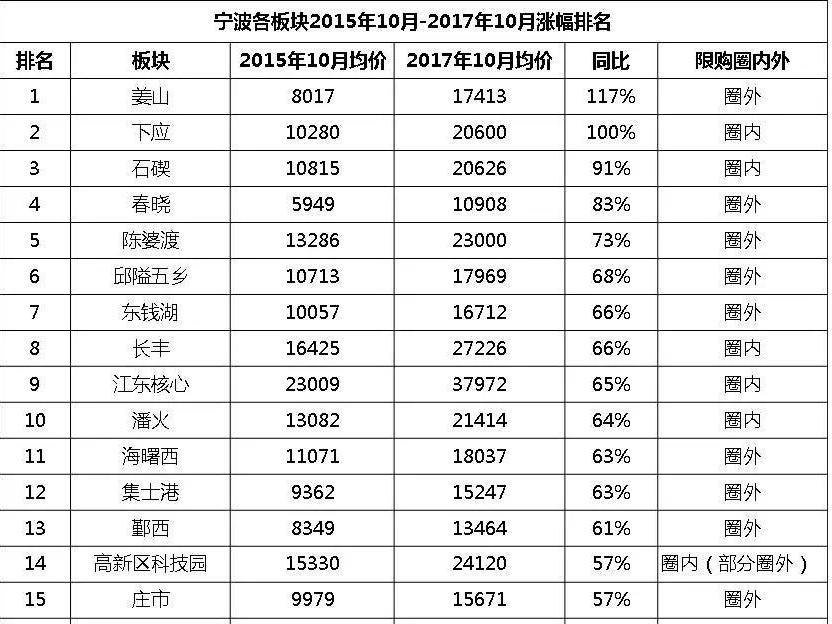 宁波各板块房价涨幅排行,姜山夺第一!高新区第…