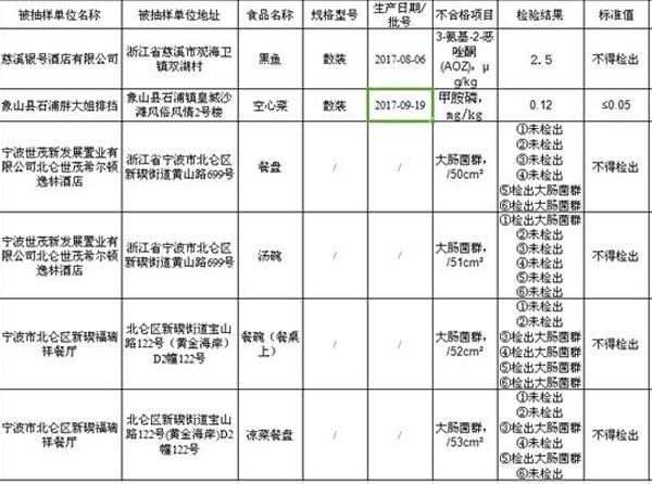宁波餐饮安全抽检 4家饭店被查出有大肠菌群和药物