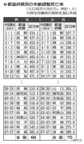 日本公布各地最新死亡率,这个东西一定要少吃!