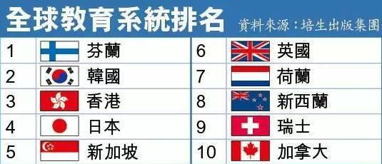 全球教育系统排名