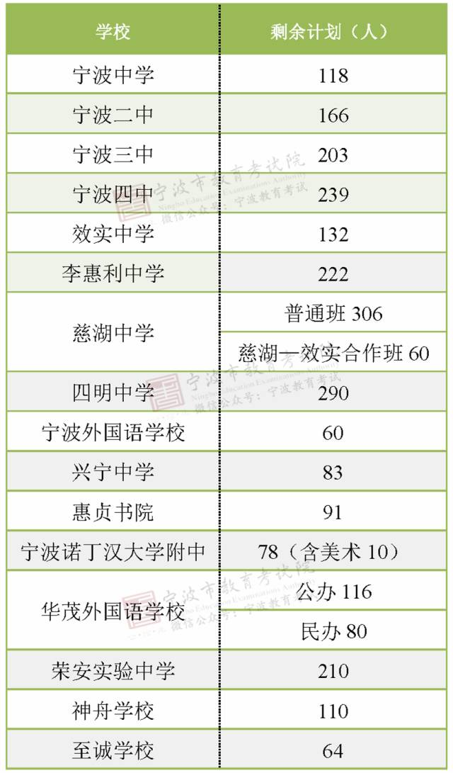 重磅!宁波中考分数线揭晓, 城区高中剩余招生计划数、未被录取学生分数段公布