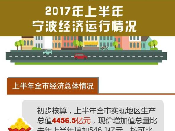 宁波经济半年报公布,你关心的重要数据都在这!