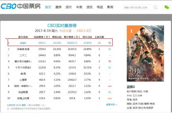 突破50亿!《战狼2》再创中国电影票房新纪录