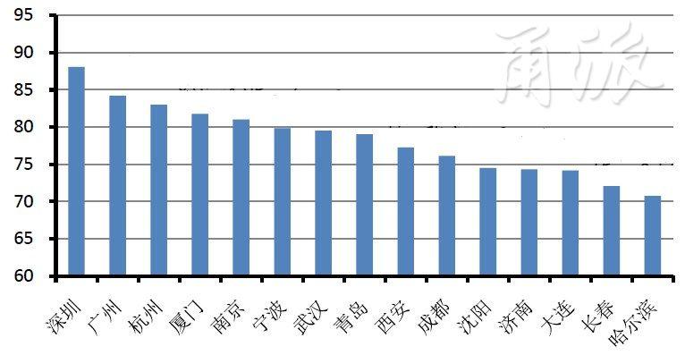 副省级城市发展质量评价报告出炉,看宁波表现