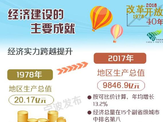 一图读懂:宁波改革开放40周年经济社会发展成就