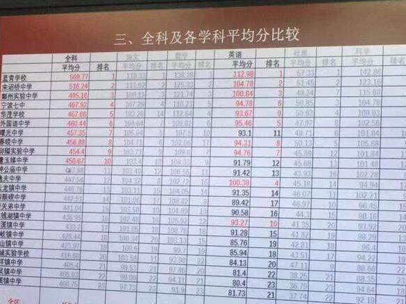 看到一张初中排名表!鄞实验第三,宋诏桥第二,第一是……