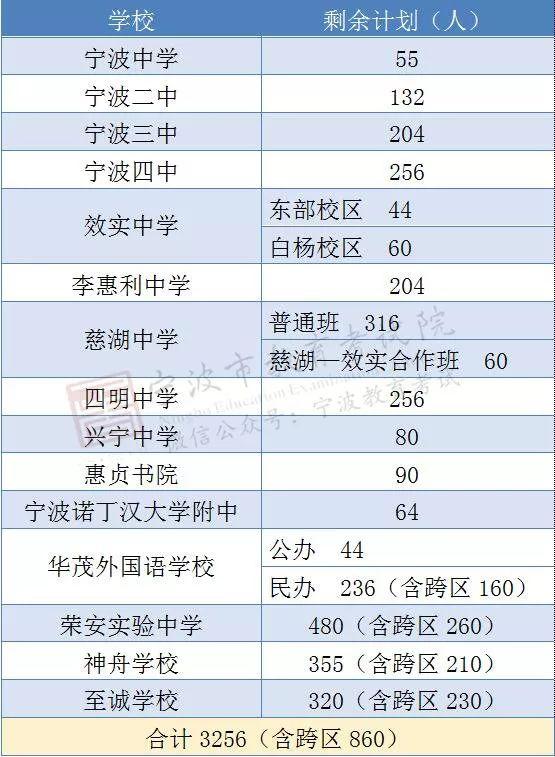 宁波城区普高剩余招生名额、未被录取学生分数段情况