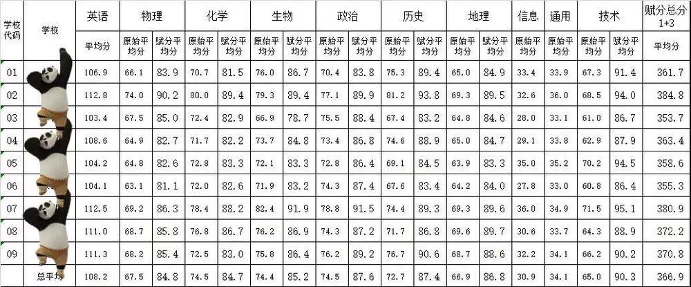 宁波9所重点高中,2019年谁最强?