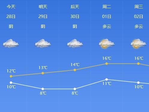 今起,宁波温度跌至个位数!