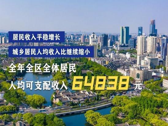海曙区人均可支配收入64838元!