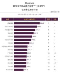 """中国品牌力指数(C-BPI)出炉,招商银行信用卡第7次问鼎信用卡类""""第一品牌""""!"""