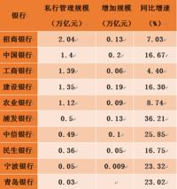 五家私人银行管理资产超亿元!招行破2万亿 浦发私行客户数增109 %