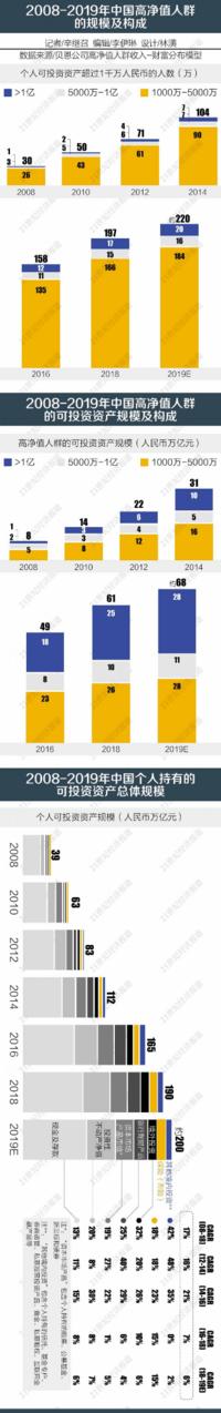 中国新富豪阶层画像:新兴创业者触发私人银行变局
