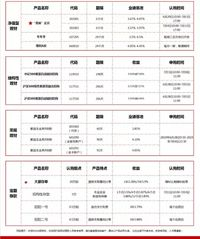【理财】招商银行理财产品播报